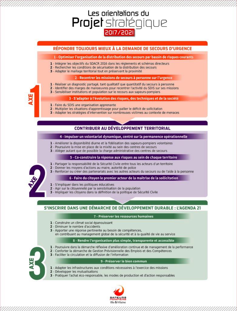 Les orientations du projet stratégique