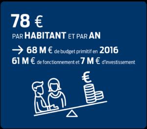 Coût de 78€ par an et par habitant des services publics de secours en Ille-et-Vilaine