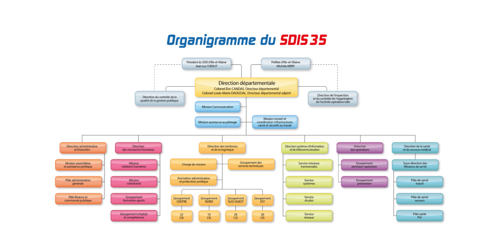 Organigramme général du SDIS